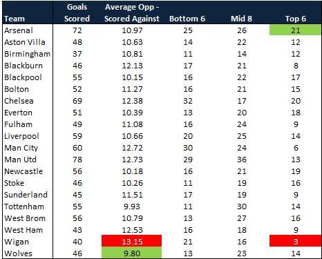 Birmingham city average opposition com for League table 1984 85