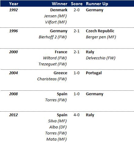 European Championships 1992-2012