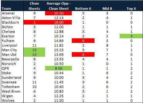 clean sheets premier league