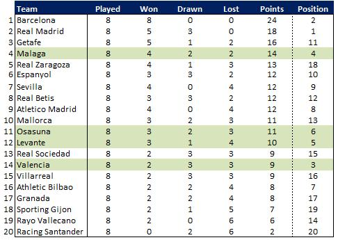 La liga stats average opposition com - Spanish league point table ...