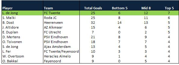 dutch eredivisie top scorers