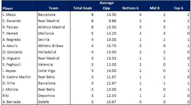 La liga round 7 average opposition com - Point table of spanish la liga ...