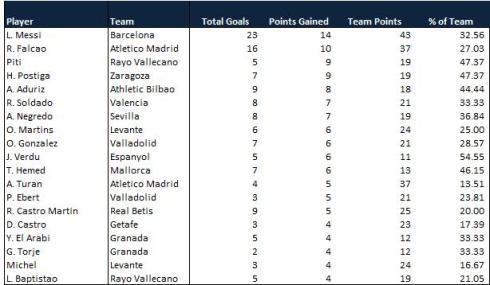La Liga Points by Player 15