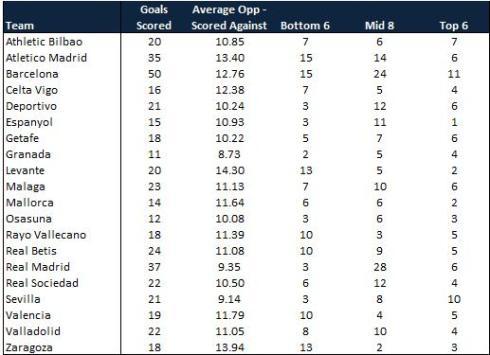 La Liga Team Goals 15