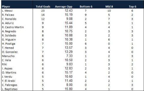La Liga Top Scorers 15