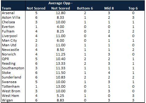 Premier League Failure to Score 16