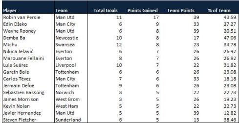 Premier League Points Won 16