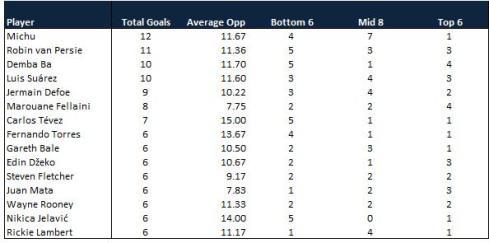 Premier League Top Scorers 16