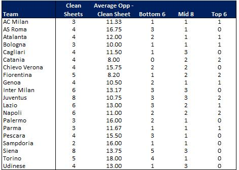Serie A Clean Sheets Round 16