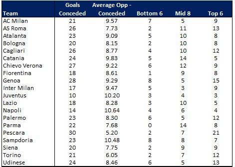 Serie A Goals Conceded Round 16