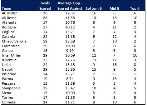 Serie A Goals Scored Round 16
