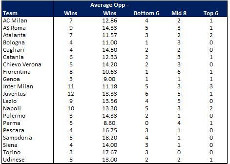 Serie A Wins Round 16