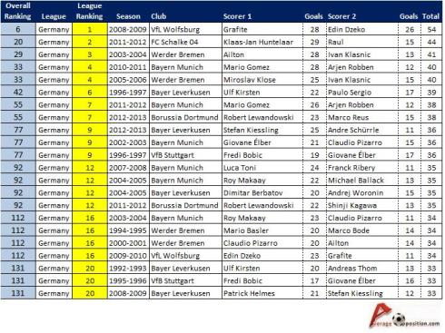 Bundesliga Top Scoring Partnerships v2