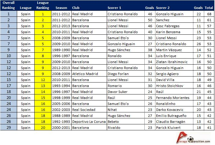 la liga standings top scorer