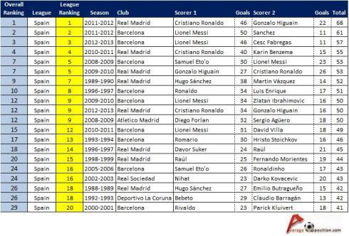La Liga Top Scoring Partnerships
